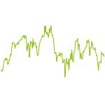 wikifolio-Chart: Euro Low Vola