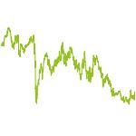 wikifolio-Chart: Top Chancen weltweit