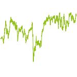 wikifolio-Chart: Die Geprügelten Turnaroundwerte