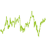 wikifolio-Chart: Werte ohne Emotionen
