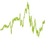 wikifolio-Chart: HistorischesWachstum