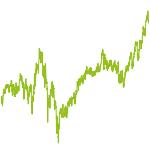 wikifolio-Chart: World Momentum&Value