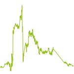 wikifolio-Chart: Silberschatz
