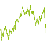 wikifolio-Chart: Europe/US Opportunity I