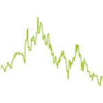 wikifolio-Chart: Trading999