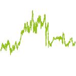 wikifolio-Chart: IR TecDAX-Werte