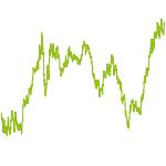 wikifolio-Chart: Die Mischung machts!