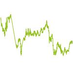 wikifolio-Chart: wikijolly