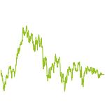 wikifolio-Chart: FI Top Ideen Dax-Werte