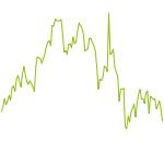 wikifolio-Chart: VerVe