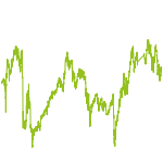 wikifolio-Chart: Trends der Zukunft