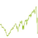 wikifolio-Chart: Index Plus Konvexität TH