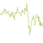 wikifolio-Chart: Piotroski High F-Score AmEu