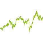 wikifolio-Chart: INEX Banken