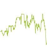 wikifolio-Chart: 1er Schmäh