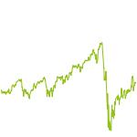 wikifolio-Chart: HighestProfit