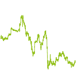 wikifolio-Chart: VALUECAP