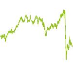 wikifolio-Chart: Hotspurs