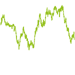 wikifolio-Chart: TURNAROUND Wachstum Welt