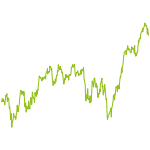 wikifolio-Chart: Silicon-Valley, Emerging Tech