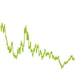 wikifolio-Chart: Edelmetall-Follower