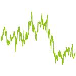 wikifolio-Chart: IPO Strategie