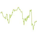 wikifolio-Chart: Value mit Chart