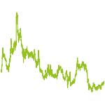 wikifolio-Chart: Rohstoffe, Agrar und Wachstum