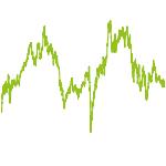 wikifolio-Chart: Deutschland Wachstum
