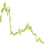 wikifolio-Chart: Hebelage