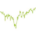 wikifolio-Chart: Robotic + 3D Print