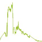 wikifolio-Chart: Manfred von Bano 2