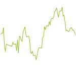 wikifolio-Chart: EFKR 30 zu 10 Flexibel