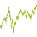 wikifolio-Chart: ETF-Strategie Ausgewogen