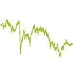 wikifolio-Chart: Nebenwerte allgemein