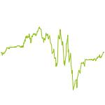 wikifolio-Chart: Growth by Simulation