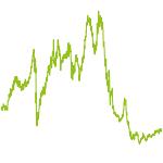 wikifolio-Chart: Hebel auf Bund und Aktienwerte