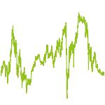 wikifolio-Chart: Turbo Gebert Strategie DAX-Werte
