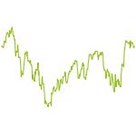 wikifolio-Chart: Buchwert <1