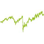 wikifolio-Chart: Sin Index