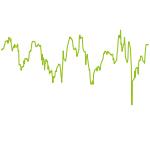 wikifolio-Chart: Dividenden Investment Europa
