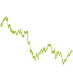 wikifolio-Chart: Burggraben-Werte gehebelt