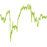 wikifolio-Chart: MTop18
