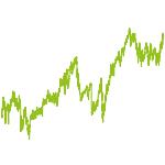 wikifolio-Chart: Global Shares