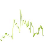 wikifolio-Chart: Risiko,Sicherheit im Einklang