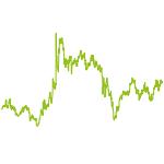 wikifolio-Chart: MagicFormula Deutschland