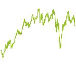 wikifolio-Chart: Analyzer - Risk/Performance