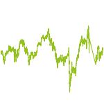 wikifolio-Chart: Fallen Angel