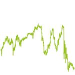 wikifolio-Chart: Aktien mit niedrigem Drawdown