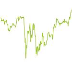 wikifolio-Chart: CM Test